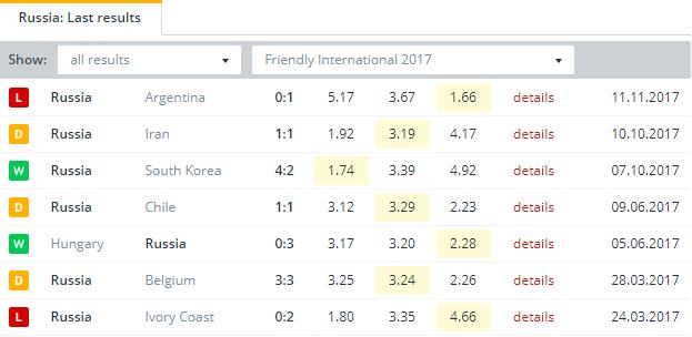 Russia   Last Results