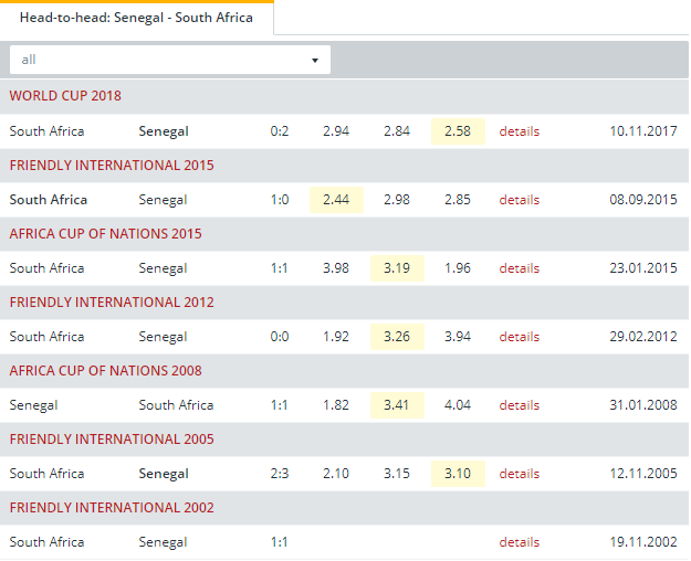 Senegal vs South Africa  Head to Head