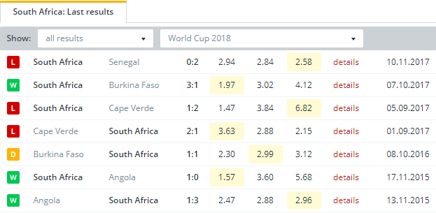 South Africa Last Results