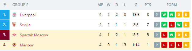 Spartak Moscow vs  Maribor Standings