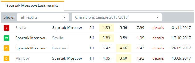Spartak Moscow Last Results