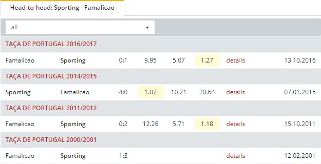 Sporting vs Famalicao  Head to Head