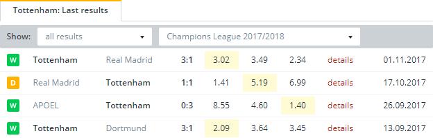 Tottenham   Last Results