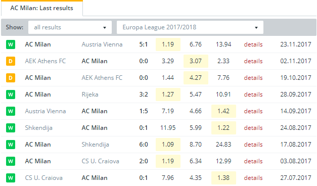 AC Milan  Last Results