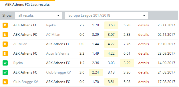 AEK Athens FC Last Results