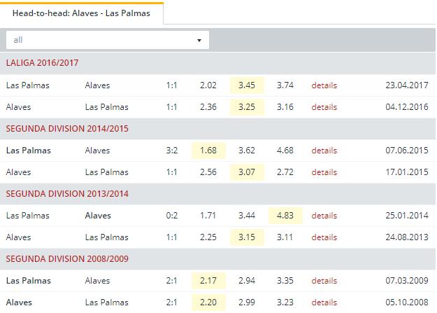 Alaves vs Las Palmas Head to Head