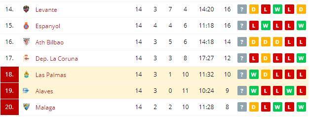 Alaves vs Las Palmas  Standings