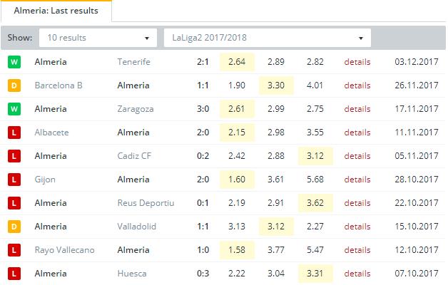 Almeria Last Results