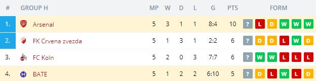 Arsenal vs BATE Standings
