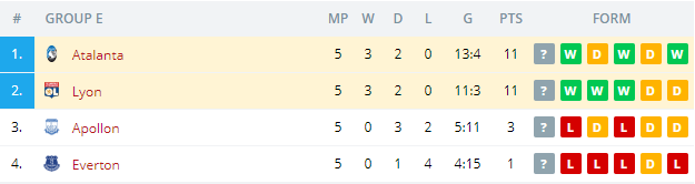 Atalanta vs Lyon  Standings