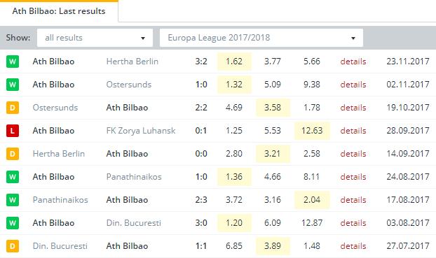 Ath Bilbao  Last Results