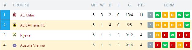 Austria Vienna vs AEK Athens FC Standings