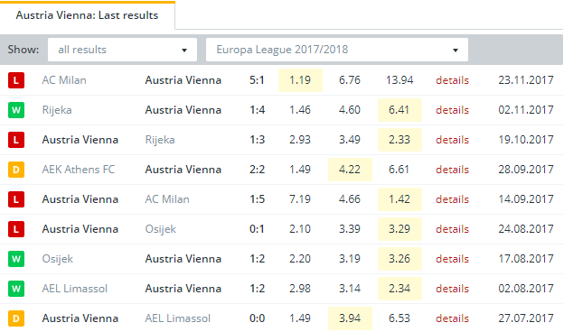 Austria Vienna  Last Results