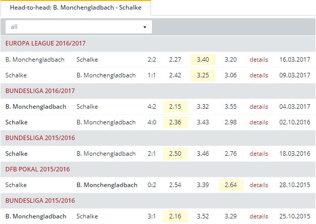 B. Monchengladbach vs Schalke Head to Head