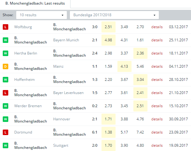 B. Monchengladbach    Last Results
