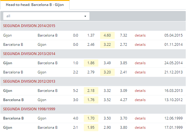 Barcelona B vs Gijon  Head to Head