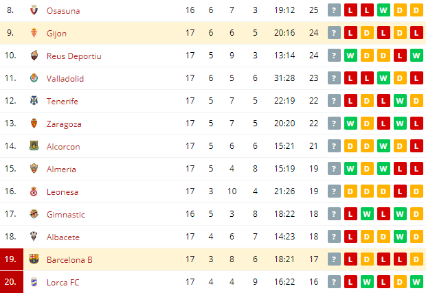 Barcelona B vs Gijon  Standings
