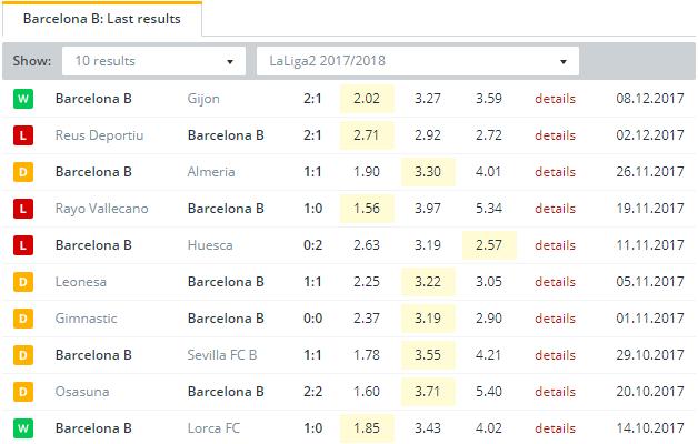 Barcelona B Last Results