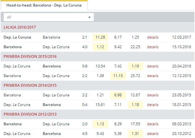 Barcelona vs Dep. La Coruna  Head to Head
