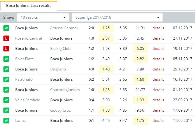 Boca Juniors   Last Results