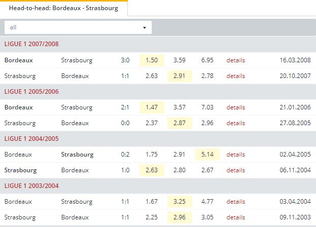 Bordeaux vs Strasbourg Head to Head