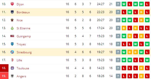 Bordeaux vs Strasbourg Standings