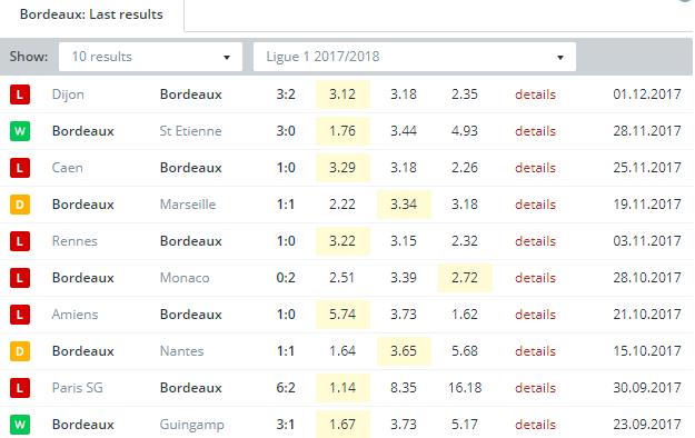 Bordeaux Last Results