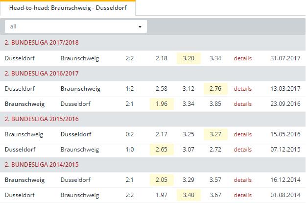 Braunschweig vs Dusseldorf Head to Head