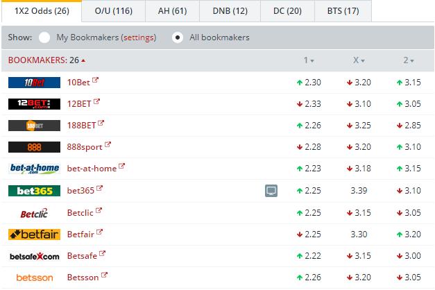 Braunschweig vs Dusseldorf Odds Comparison