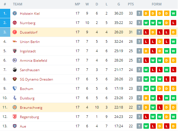 Braunschweig vs Dusseldorf  Standings