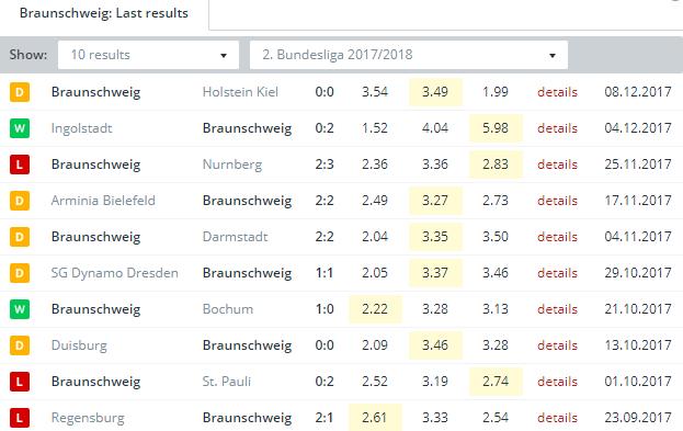 Braunschweig Last Results