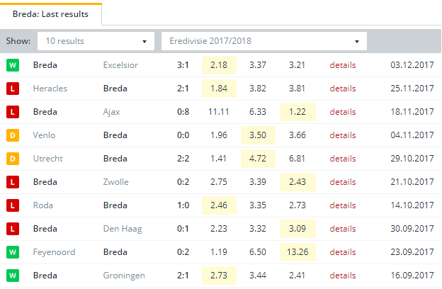 Breda Last Results