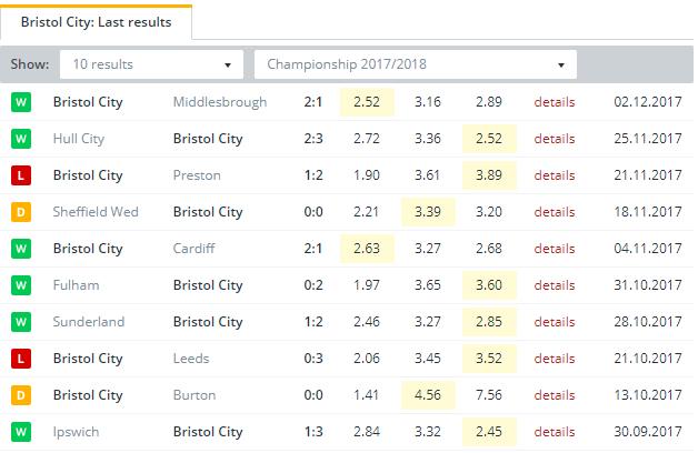 Bristol City  Last Results