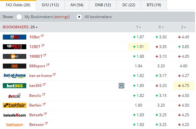 Cadiz CF vs Barcelona B Odds Comparison