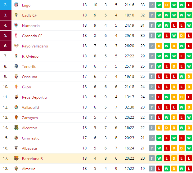 Cadiz CF vs Barcelona B Standings