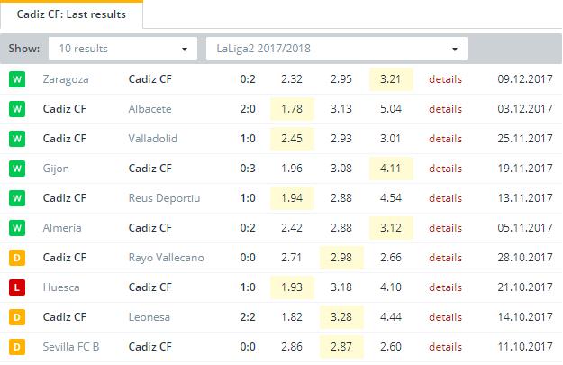 Cadiz CF Last Results