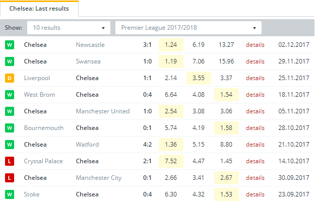 Chelsea  Last Results