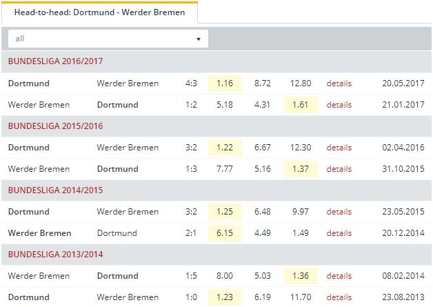 Dortmund vs Werder Bremen Head to Head