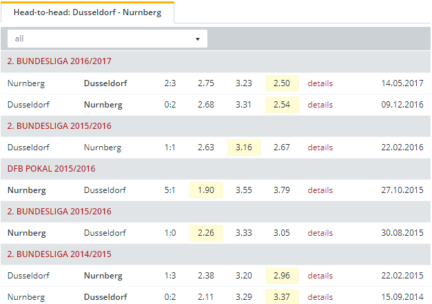 Dusseldorf vs Nurnberg  Head to Head
