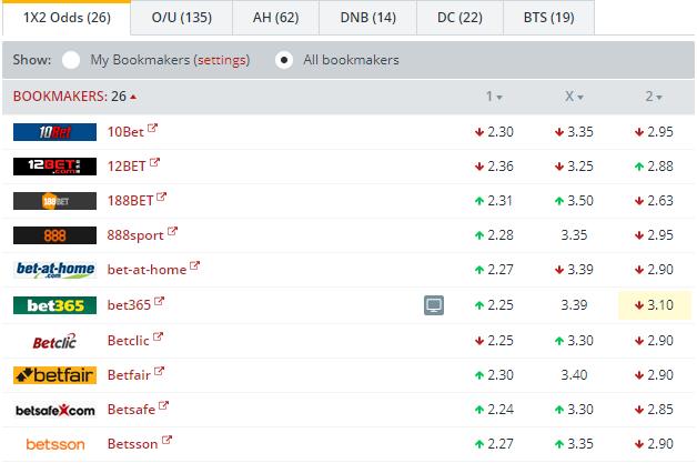 Dusseldorf vs Nurnberg Odds Comparison