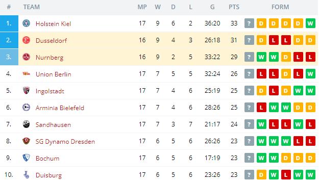 Dusseldorf vs Nurnberg Standings