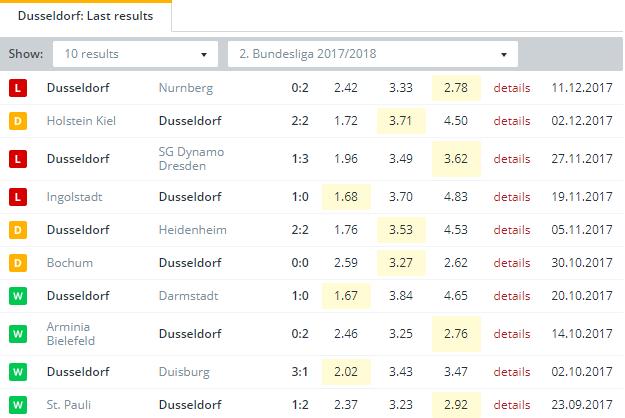 Dusseldorf Last Results