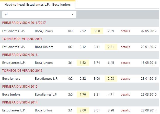Estudiantes L.P. vs Boca Juniors   Head to Head