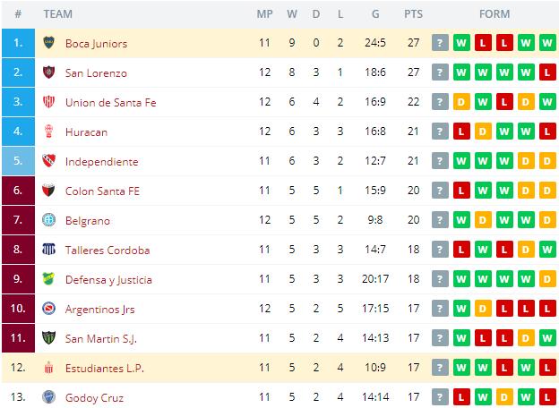 Estudiantes L.P. vs Boca Juniors  Standings