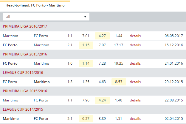 FC Porto vs Maritimo  Head to Head