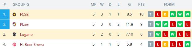 FCSB vs Lugano Standings