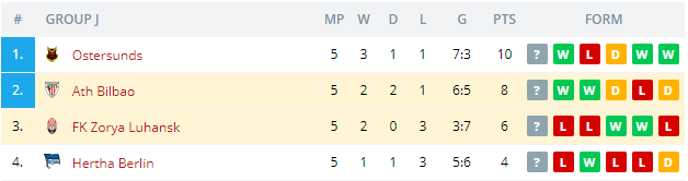 FK Zorya Luhansk vs Ath Bilbao  Standings