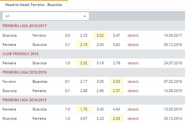 Ferreira vs Boavista  Head to Head