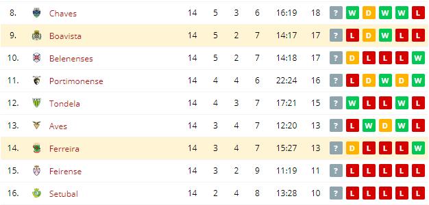 Ferreira vs Boavista Standings
