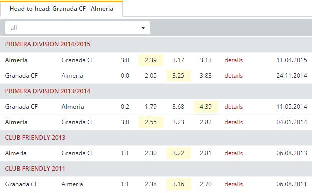 Granada CF vs Almeria Head to Head